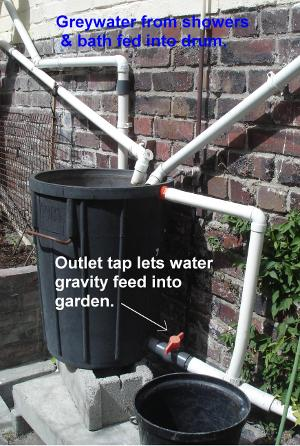 Home Tips To Save Water No Water Wars On My Account Gaia