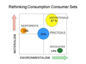 Four Consumer Groupings identified by Survey