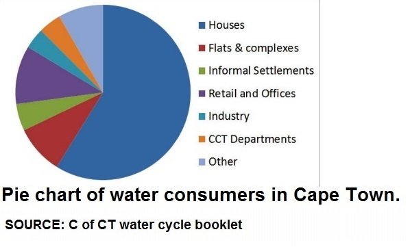 water-consumers-pie-chart-w-breakdown-of-domestic-types