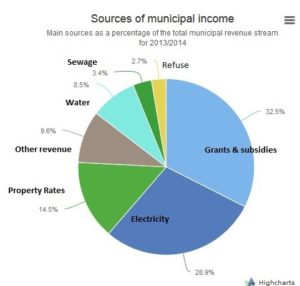 Municipal revenue sources - averages across RSA.