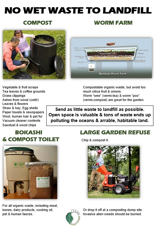 SunValley Eco Watch Wet Waste Composting Poster by Karen Gray-Kilfoil