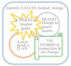 Diagramme of Futerra's Theory of Change