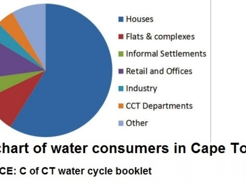 Cape Town Water restrictions – Answers to questions