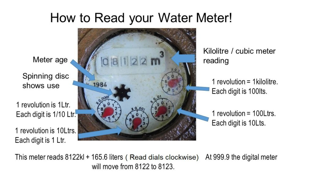 How to read water meter